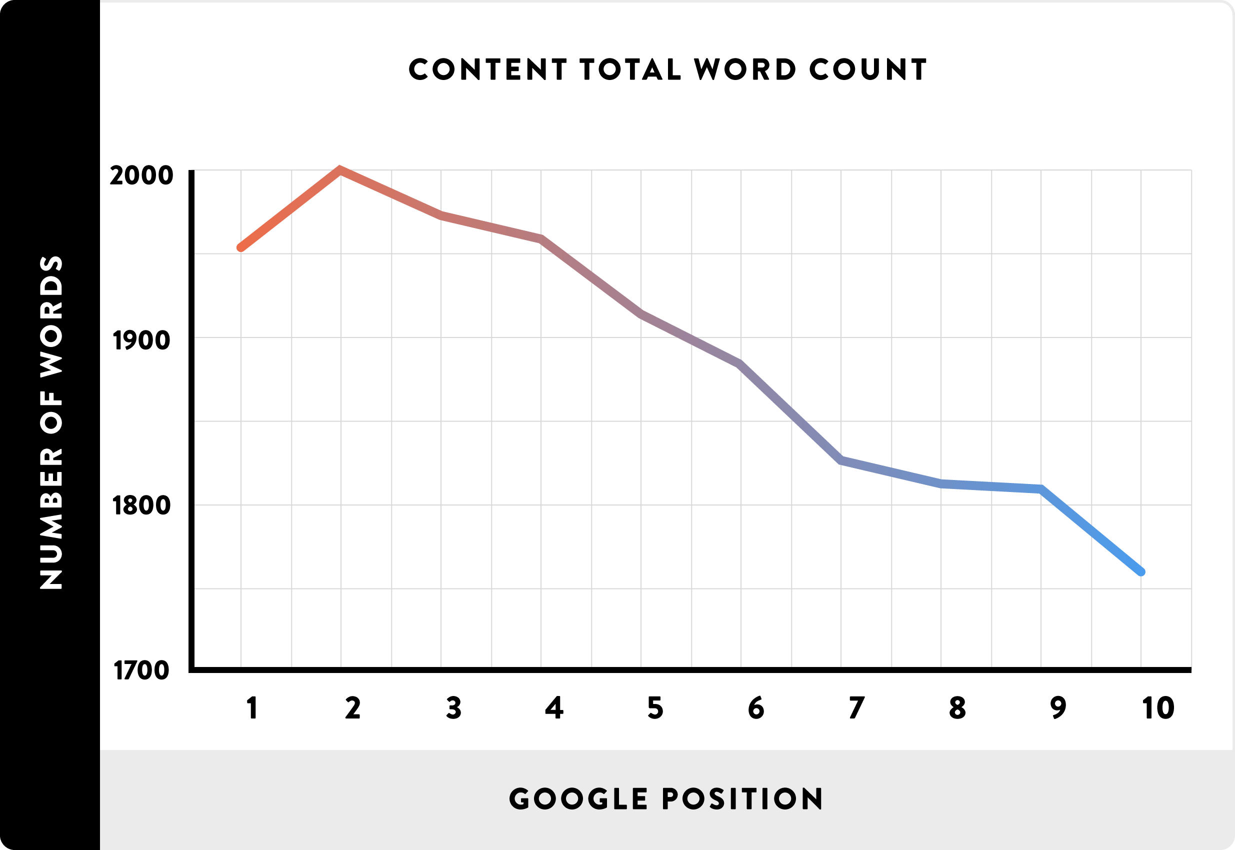 Content length tend to correlate with high search rankings