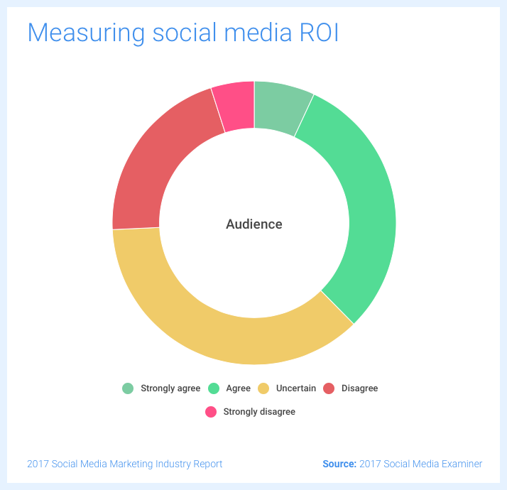 Measuring Social Media ROI - results