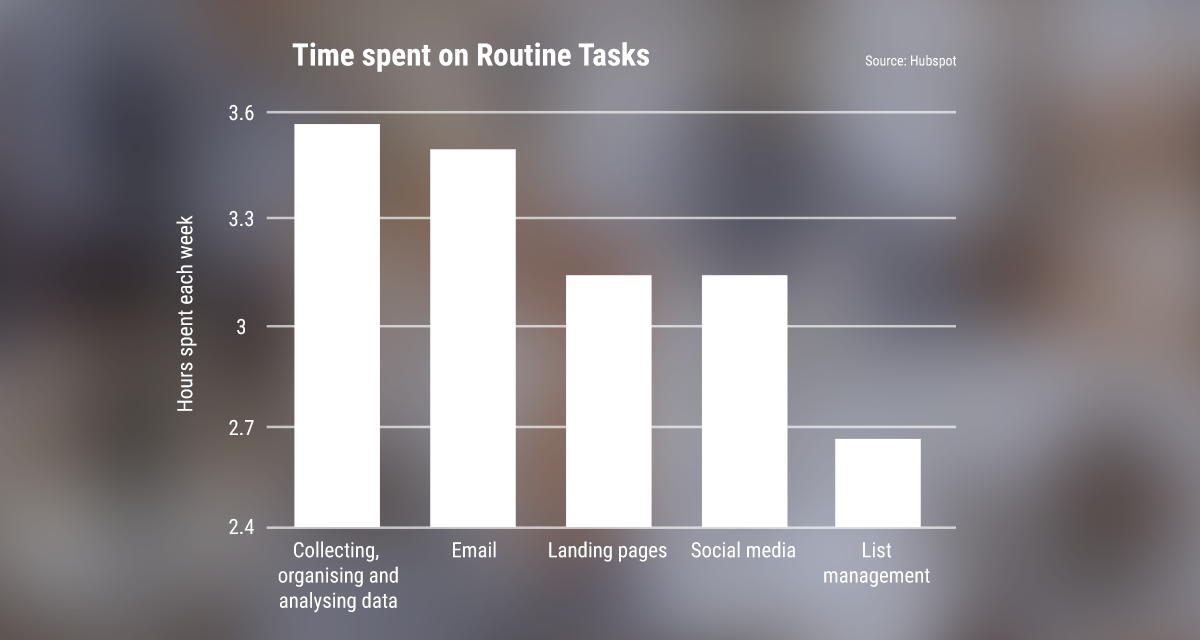 Time spent on routine marketing tasks