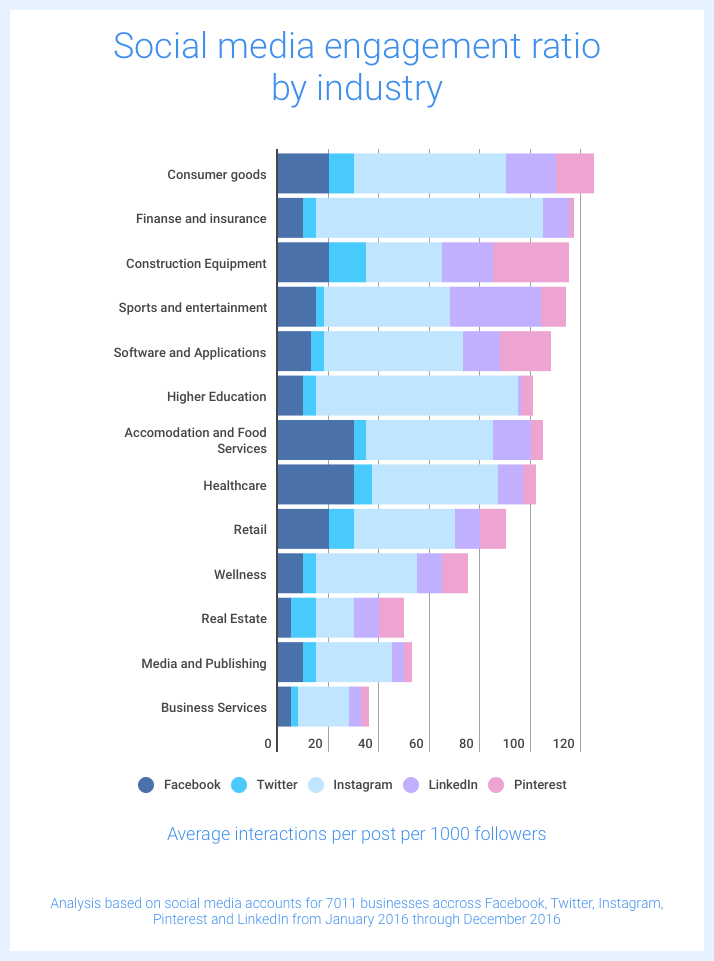Social Media Engagement ratio by industry
