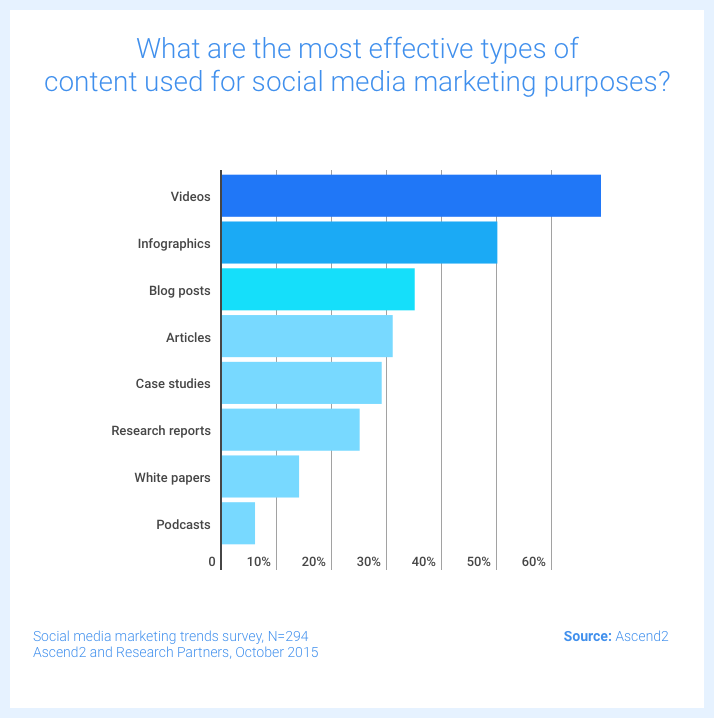 The most effective types of content in social media