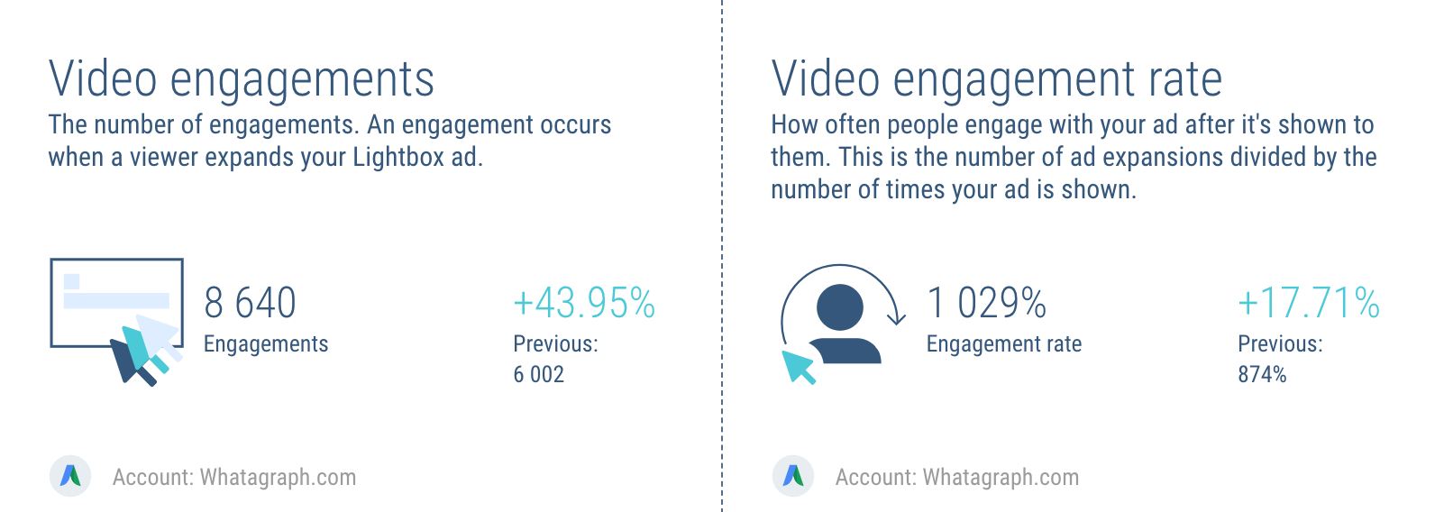 AdWords video engagement