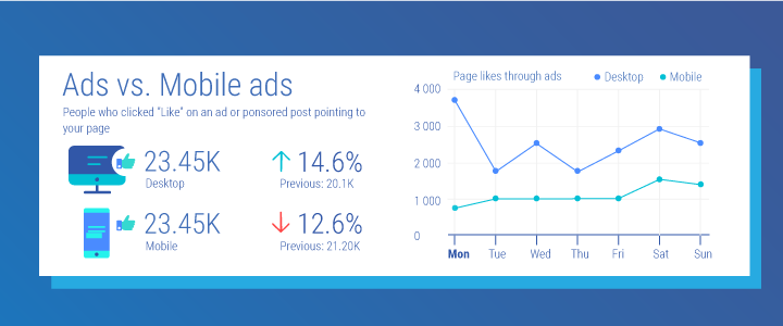 Facebook page likes from desktop and mobile adverts