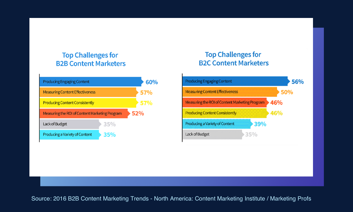 Creating quality content is the #1 challenge of content marketers