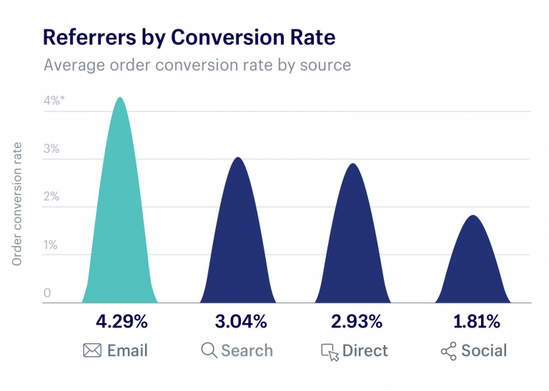 Conversion rates by referrers