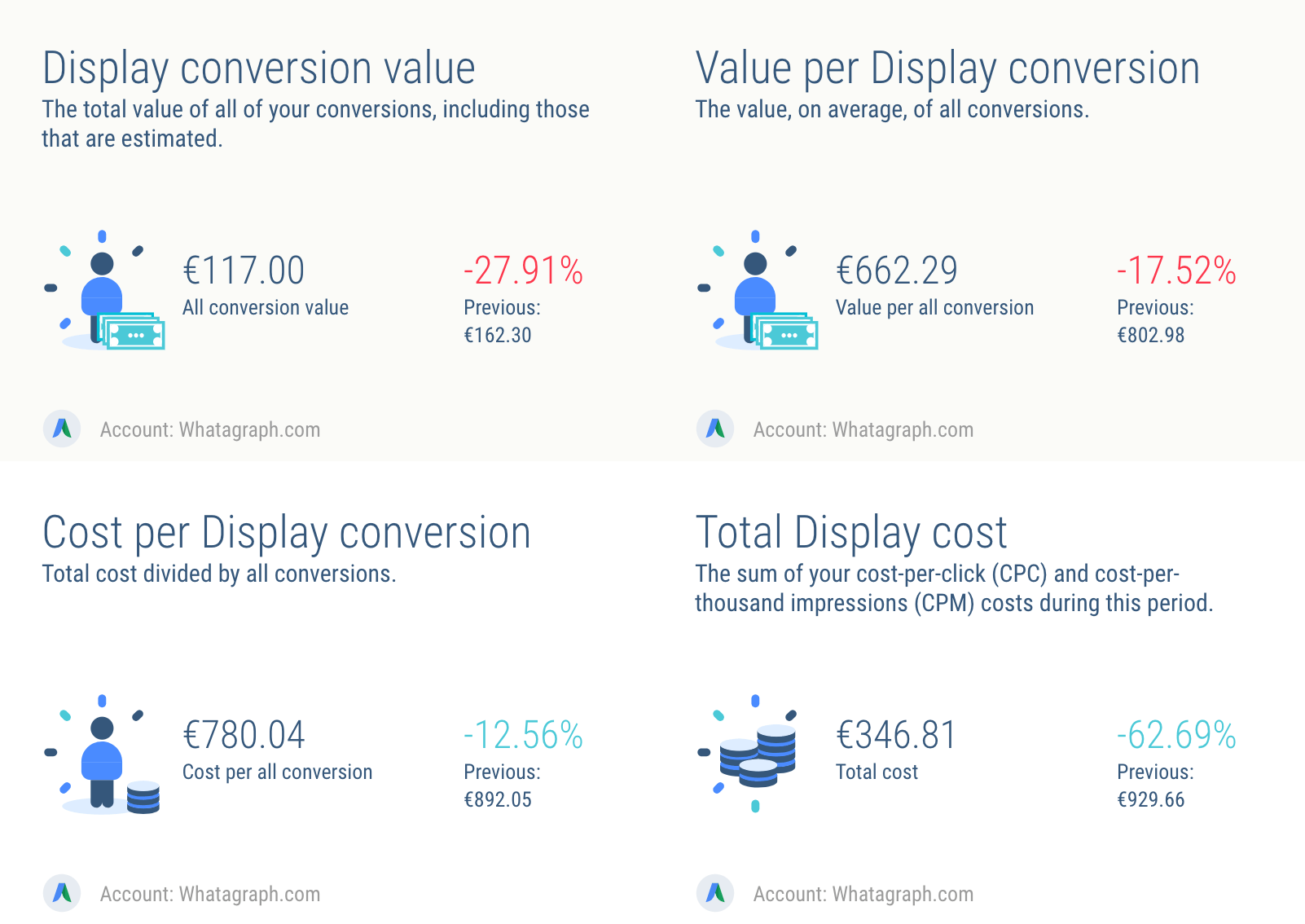 AdWords Display Network metrics: conversion value and cost
