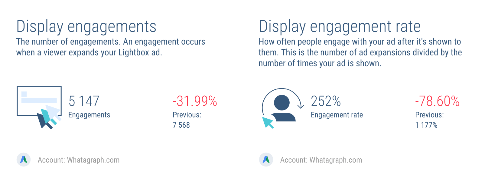 How engaging your AdWords Display ads are