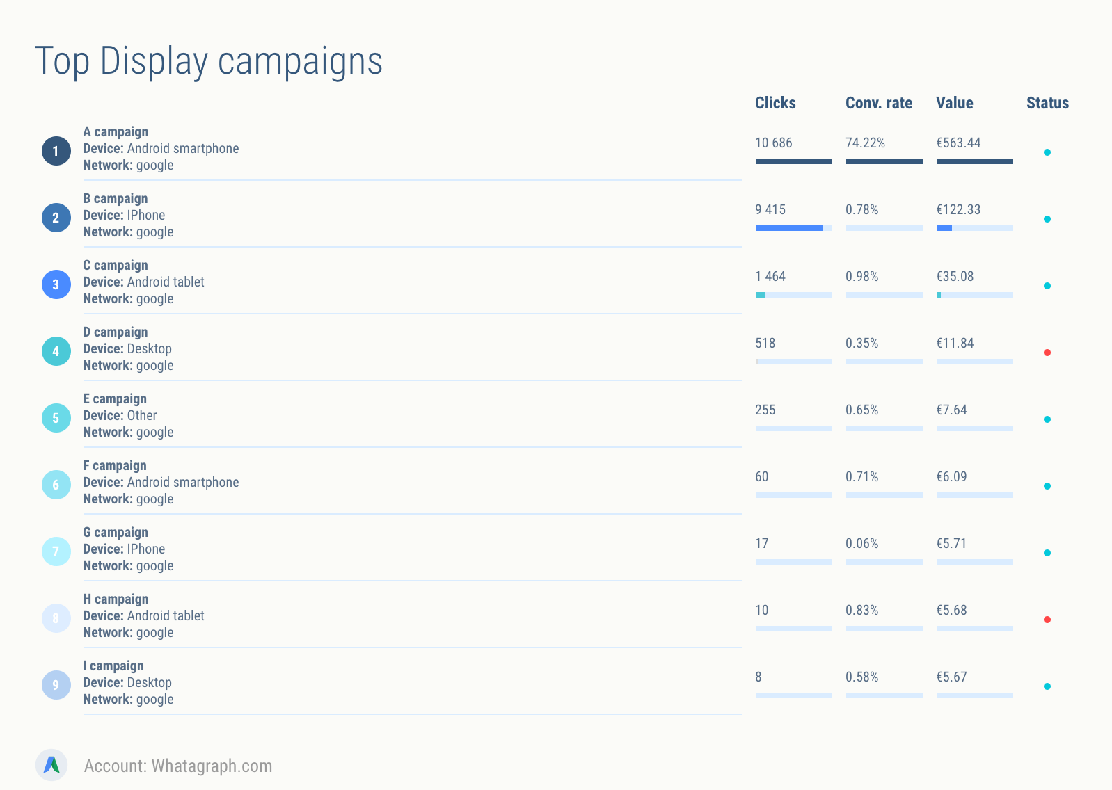 What are my top Display campaigns in AdWords?