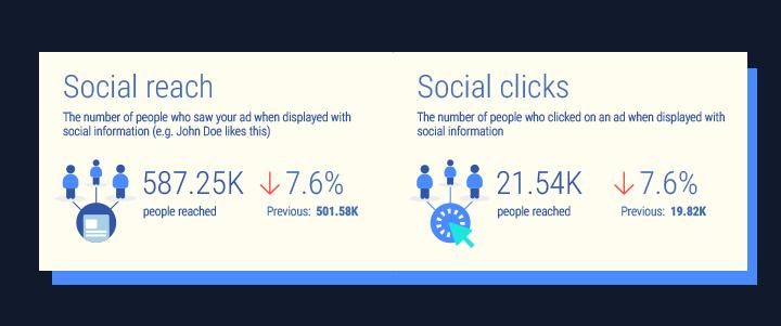 Facebook adverts: Social reach, Social clicks