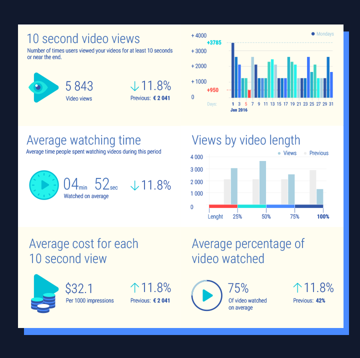 Facebook Adverts: 10 seconds video views, average watching time, average cost for each 10 seconds view, views by video lenght, average percentage of video watched