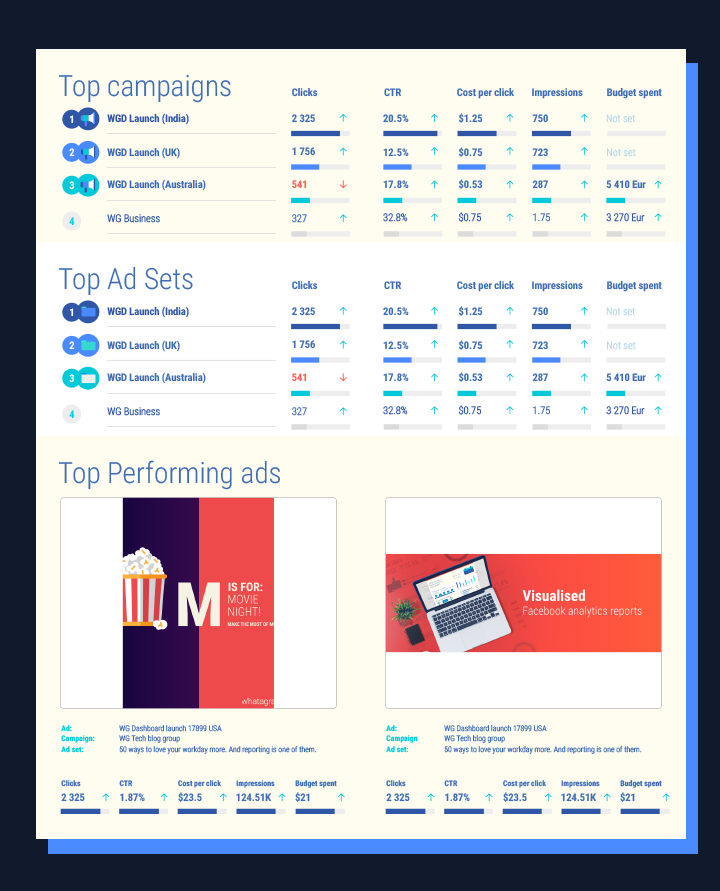 Facebook Adverts: Top campaigns, Top Ad Sets, Top performing ads