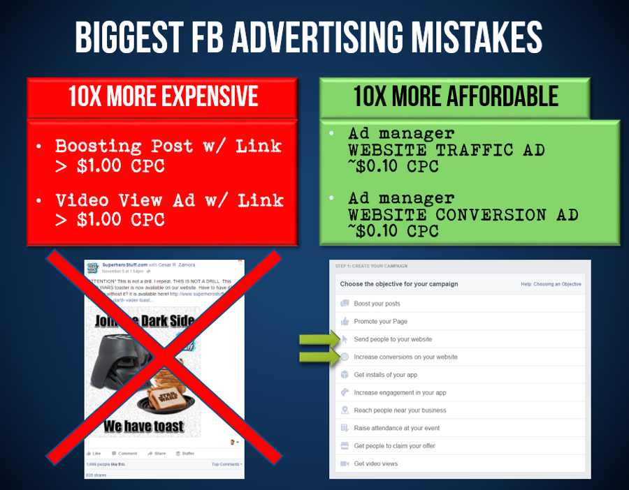 How not to waste your Facebook ad budget