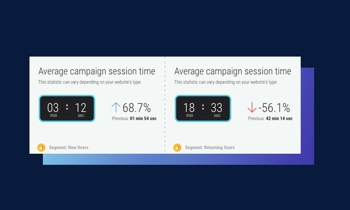 google analytics average session