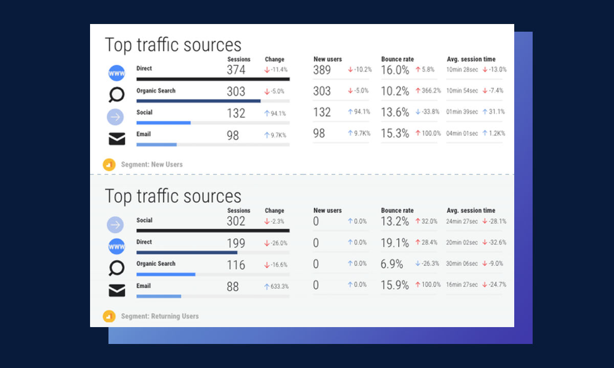 google analytics top traffic sources