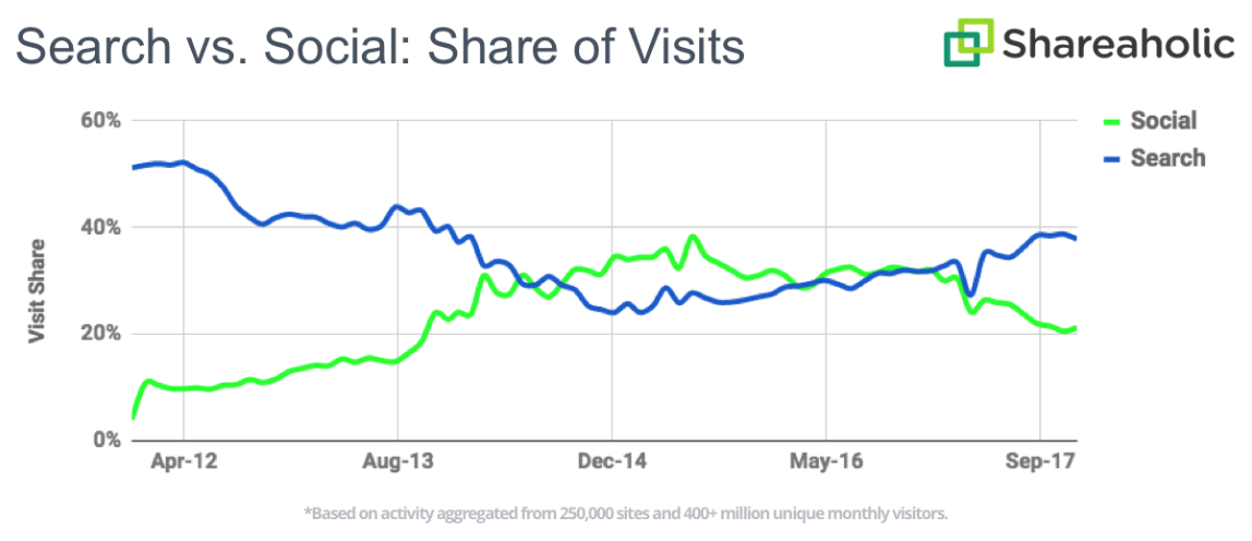 How search outpaced social for referral traffic last year