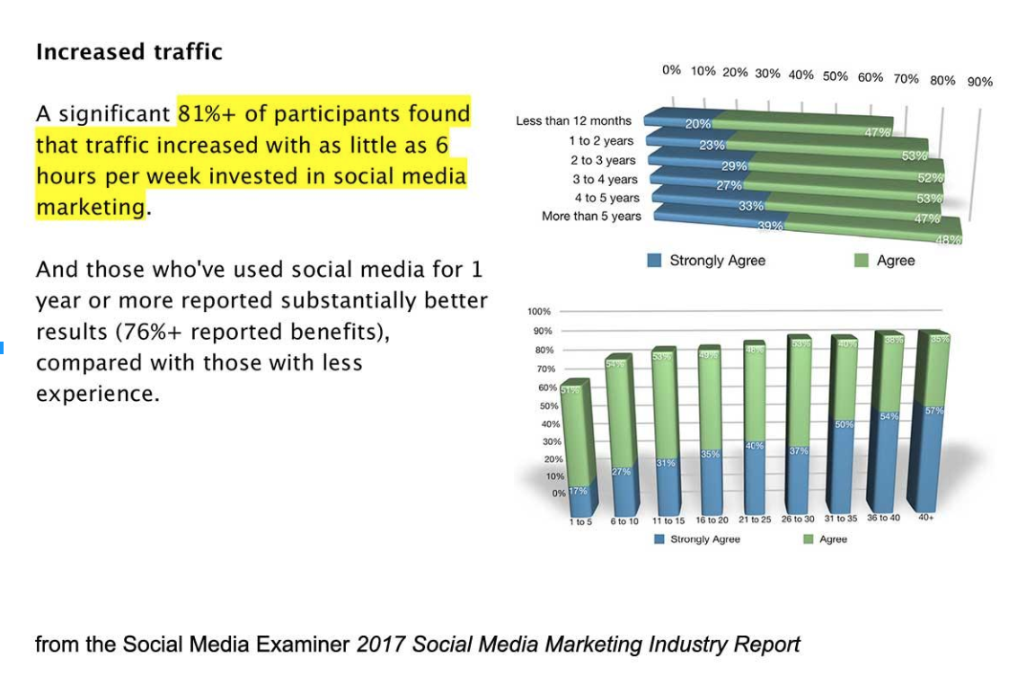 How social media traffic increases when you increase your time spent on social media marketing