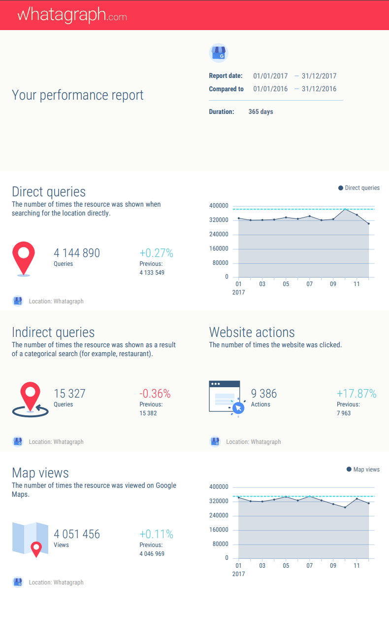 Google My Business report example