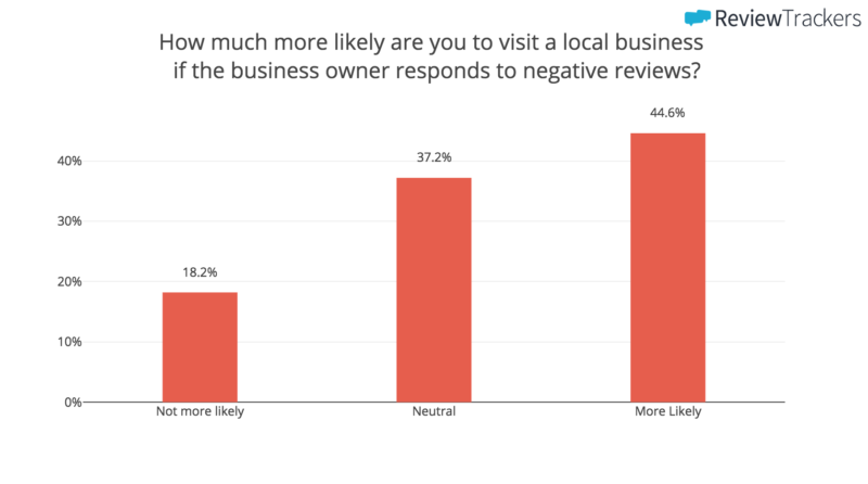 What happens when a business replies to negative reviews