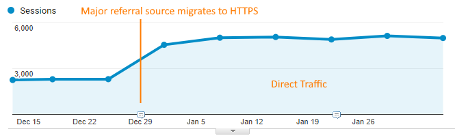 HTTPS Referral Tracking