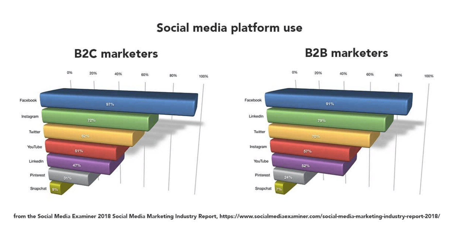 How do B2C and B2B marketers use social media platforms?
