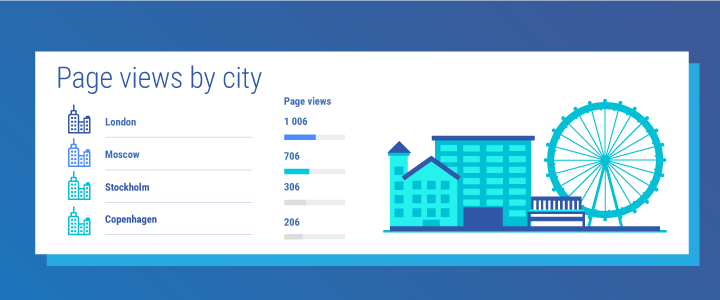 Facebook page views by city graph - analytics report
