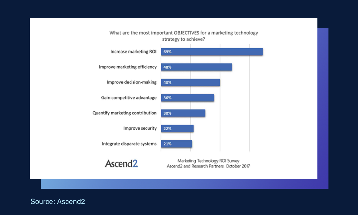 What are the most important objectives for a marketing technology strategy to achieve?