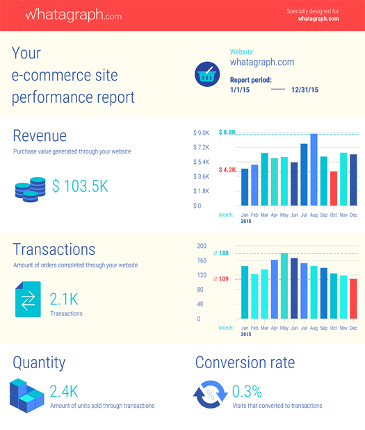 Whatagraph e-commerce report sample