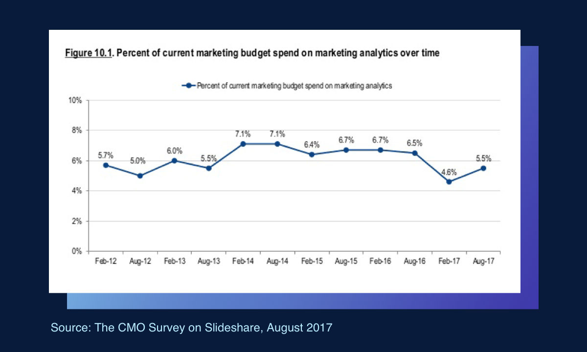 Percent of current marketing budget spend on marketing analytics over time