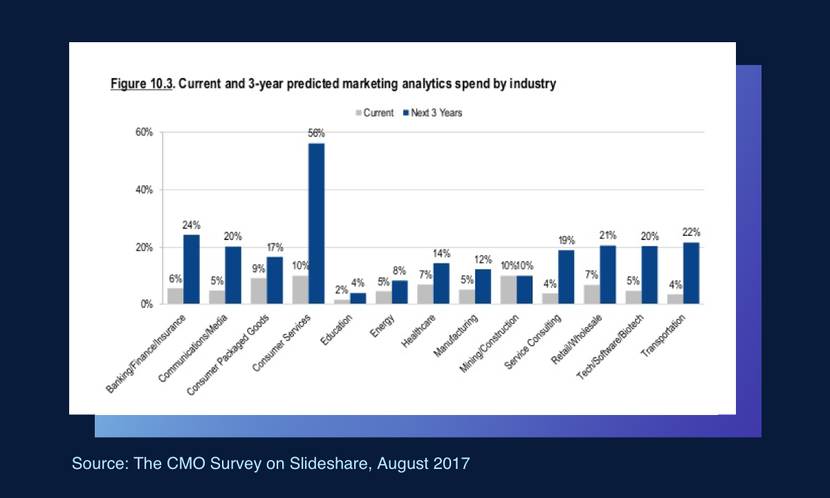 Current and 3-year predicted marketing analytics spend by industry