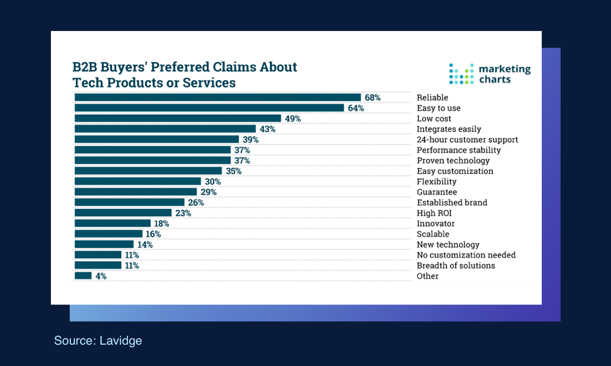 B2B Buyers' preferred claims about tech products and services