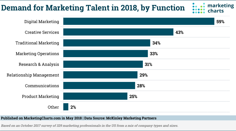 Demand for marketing talent in 2018