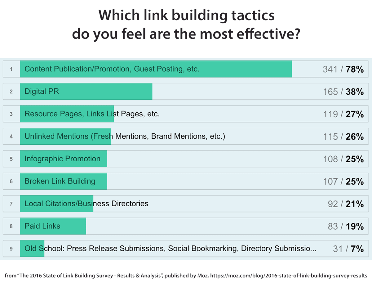 Moz most effective link building tactics