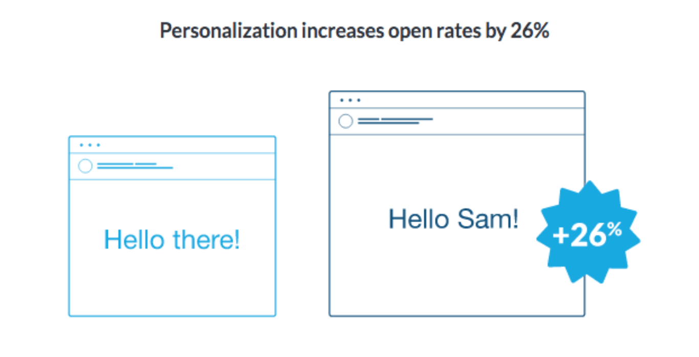 Personalization increases email open rate by 26%