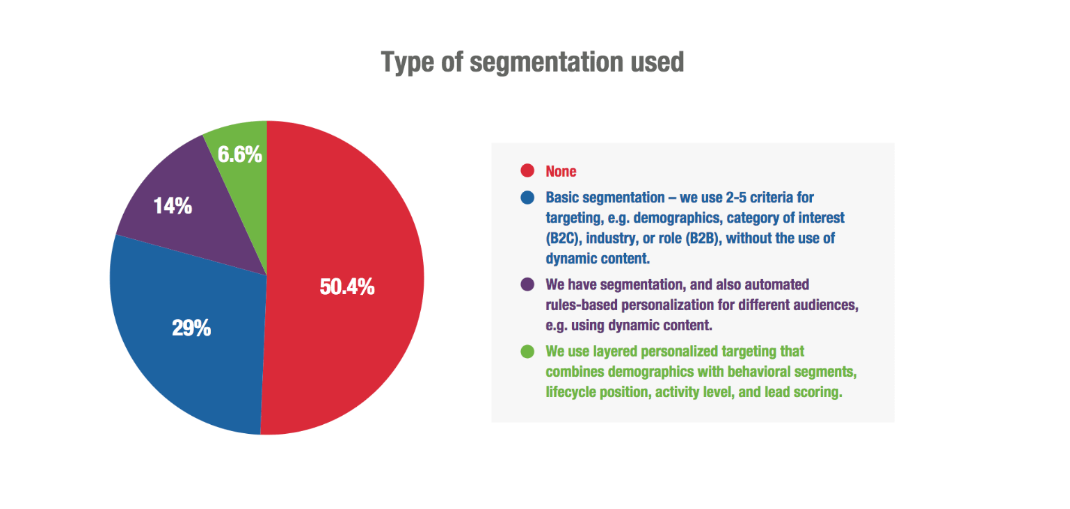 Segment use in email marketing