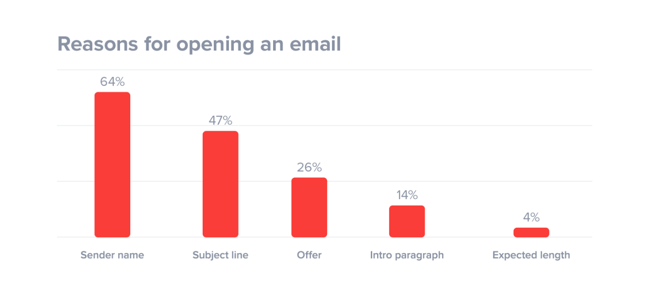 Reasons for opening emails