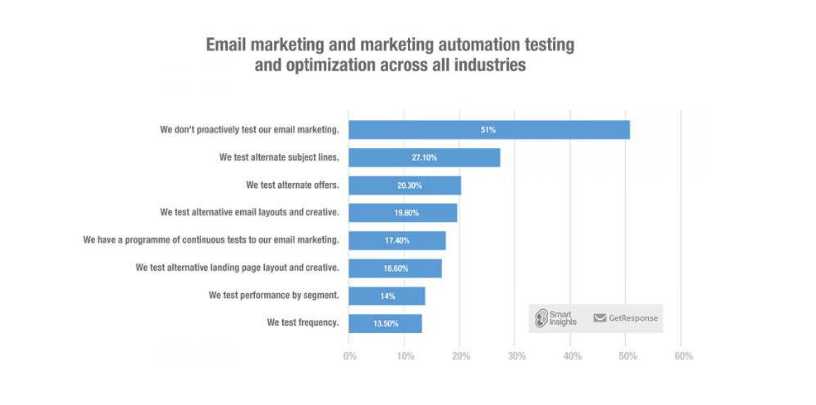 What do marketers test in email marketing