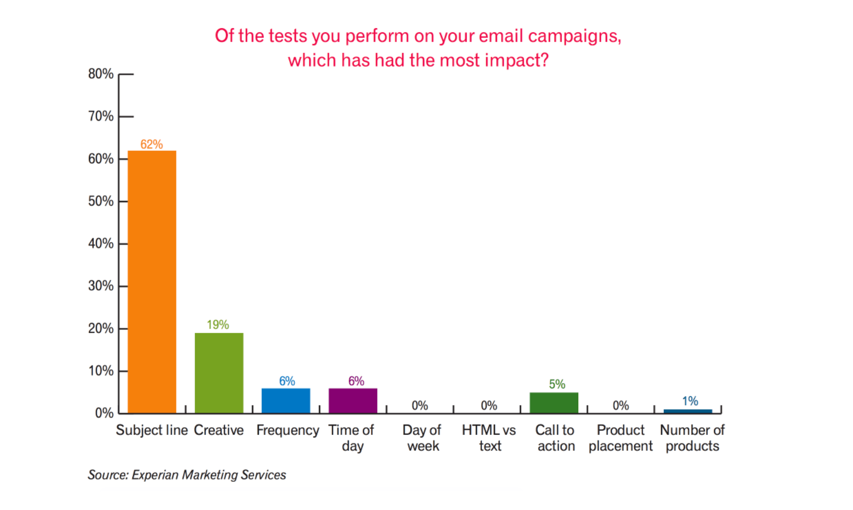 Which email marketing test bring the most impact?