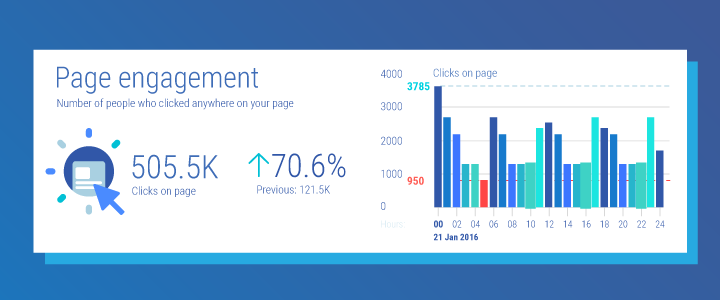 Page engagement graph for Facebook Insights reports