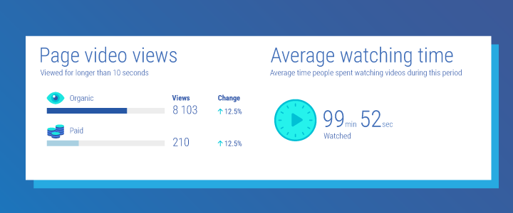 Facebook page video performance metrics