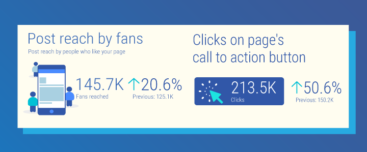 Facebook post reach by fans metric