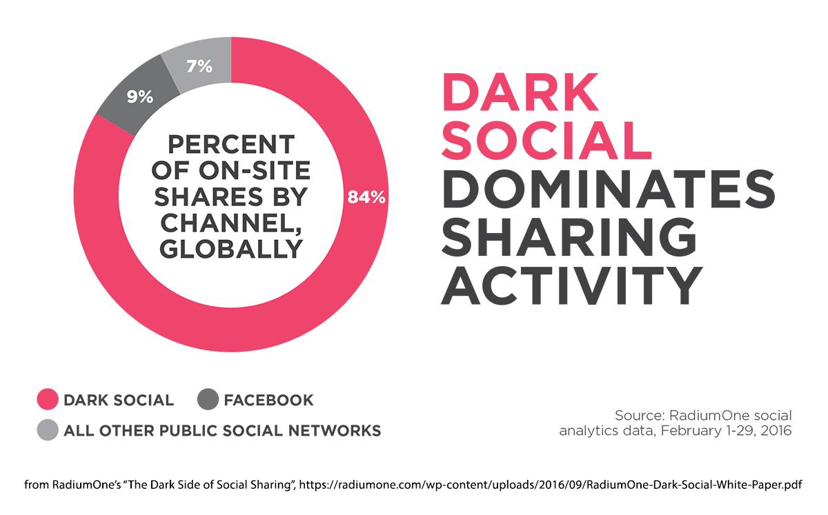Shares on dark social
