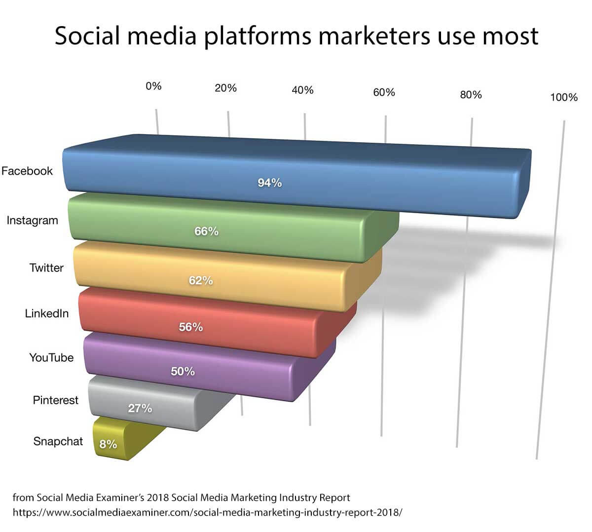 Social media platforms marketers use most