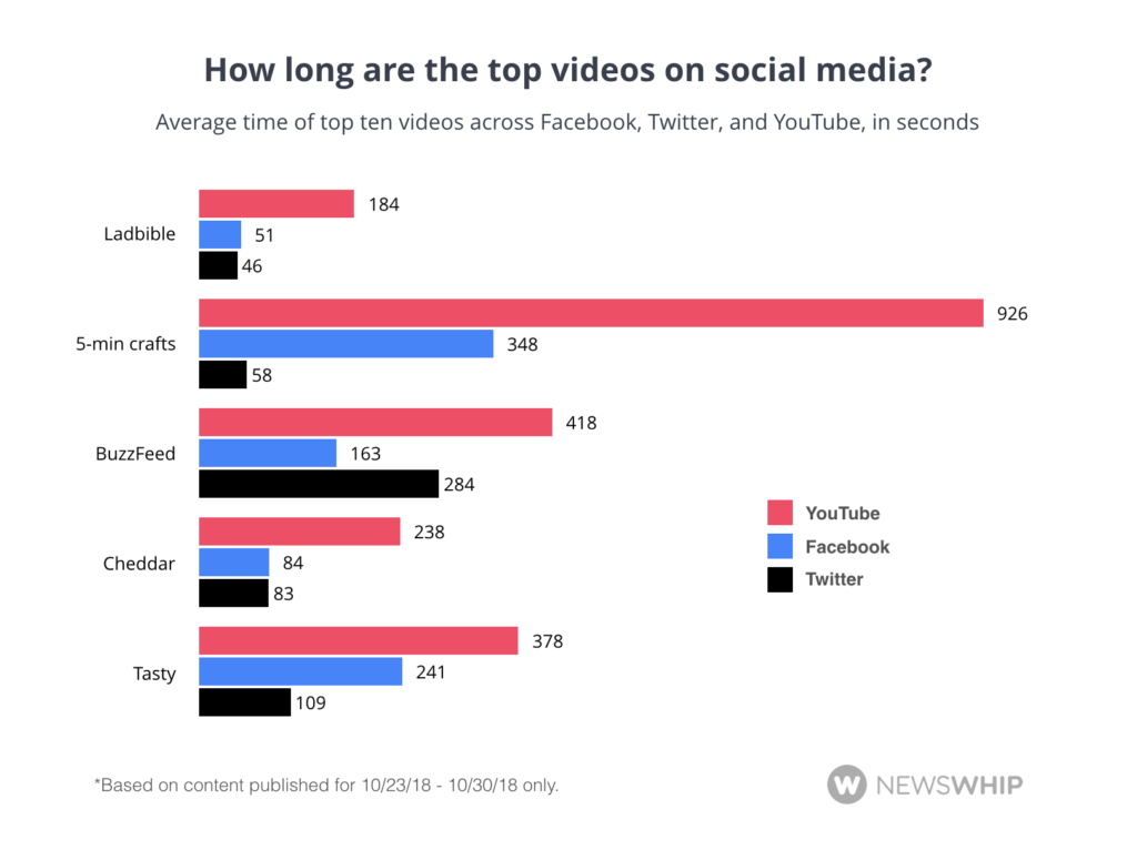 How long are top videos for social media?