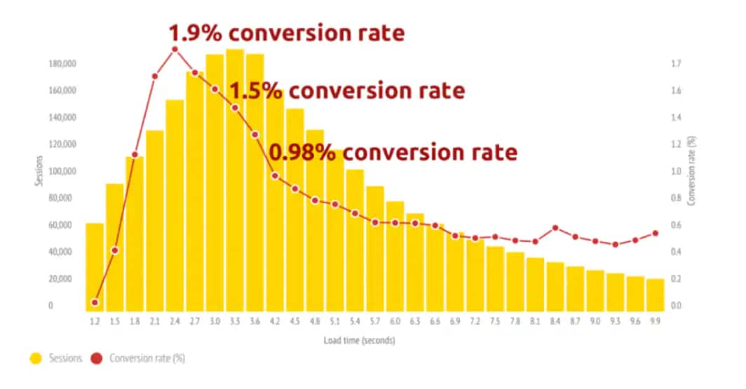 Case Study: Mobile Web Performance Monitoring and Conversion Rate