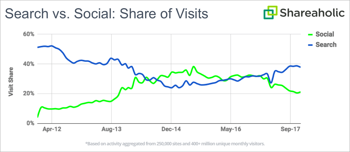 Social media referral traffic compared to organic search engine traffic