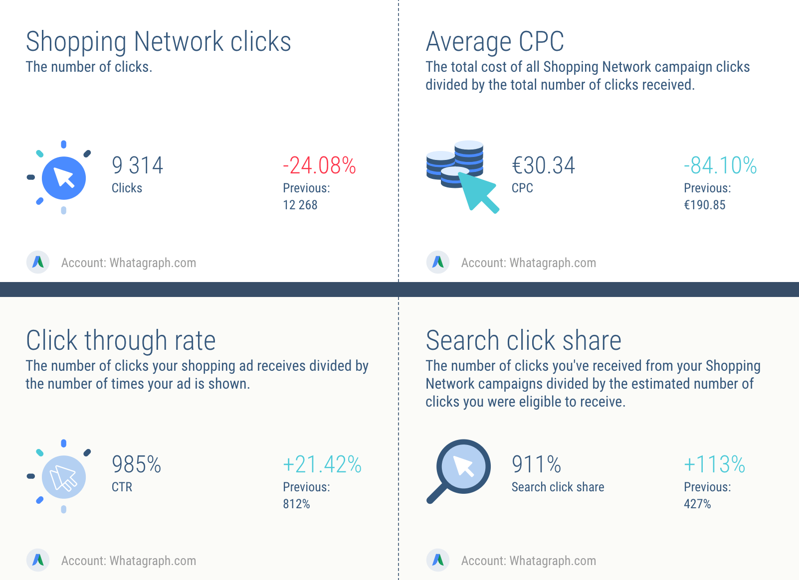 AdWords Shopping Ads reporting: clicks
