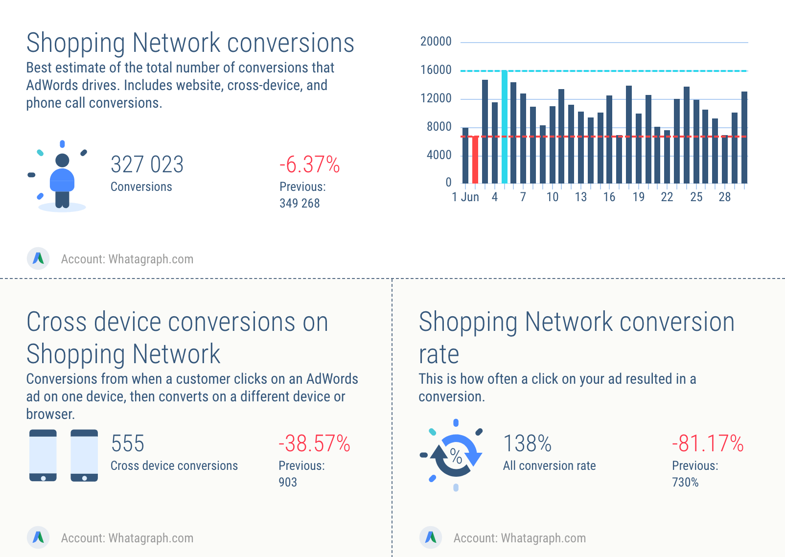 Reporting conversions on Google AdWords shopping campaigns