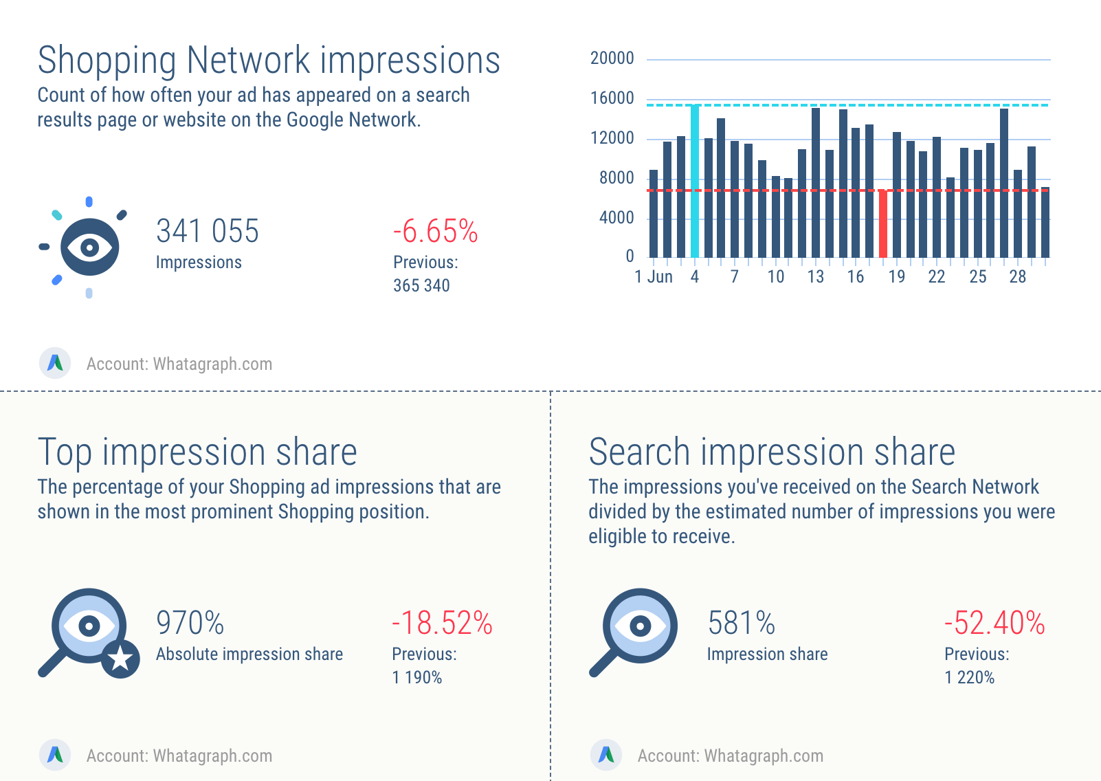 AdWords shopping ad impressions