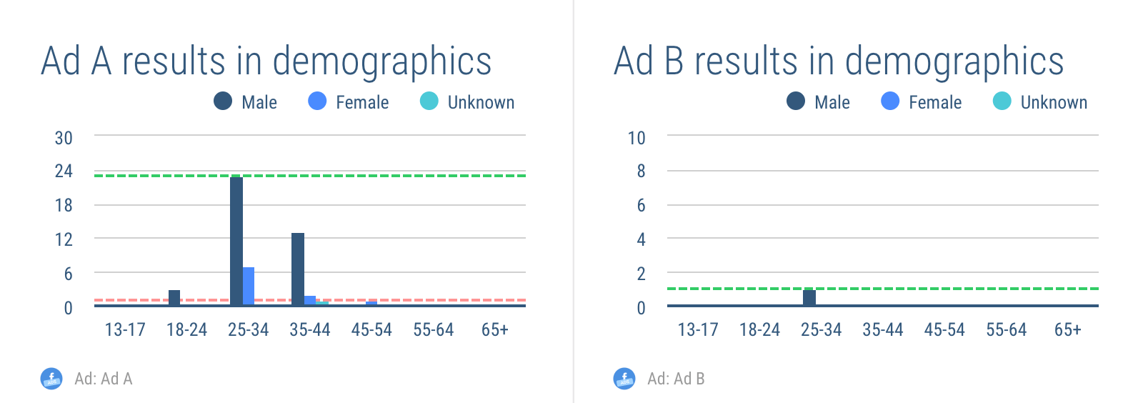 Showing Facebook split ads results in your report