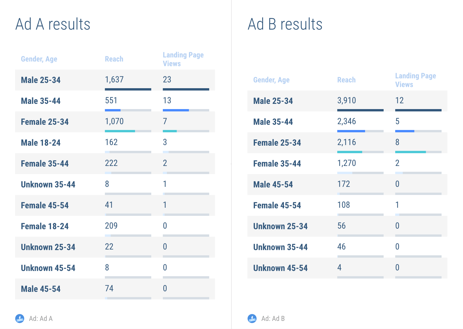 Showing Facebook split ads results in your report - table